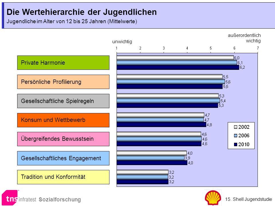 Die Wertehierarchie der Jugendlichen Jugendliche im Alter von 12 bis 25 Jahren (Mittelwerte) Die Wertehierarchie der Jugendlichen Jugendliche im Alter