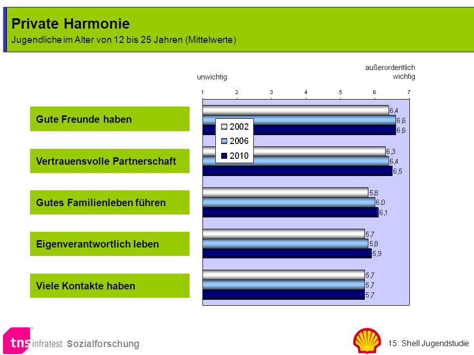 Private Harmonie Jugendliche im Alter von 12 bis 25 Jahren (Mittelwerte) Private Harmonie Jugendliche im Alter von 12 bis 25 Jahren (Mittelwerte) unwi