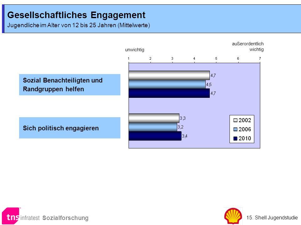 Gesellschaftliches Engagement Jugendliche im Alter von 12 bis 25 Jahren (Mittelwerte) Gesellschaftliches Engagement Jugendliche im Alter von 12 bis 25