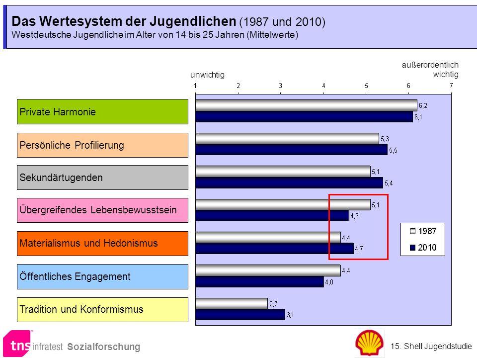 Das Wertesystem der Jugendlichen (1987 und 2010) Westdeutsche Jugendliche im Alter von 14 bis 25 Jahren (Mittelwerte) Das Wertesystem der Jugendlichen