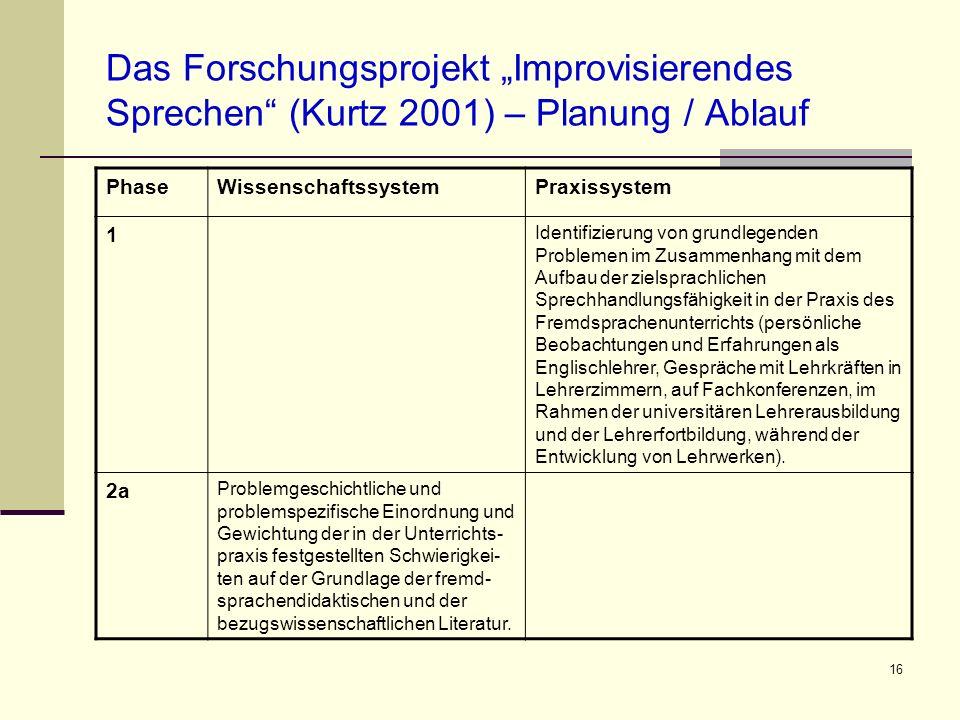 16 Das Forschungsprojekt Improvisierendes Sprechen (Kurtz 2001) – Planung / Ablauf PhaseWissenschaftssystemPraxissystem 1 Identifizierung von grundleg