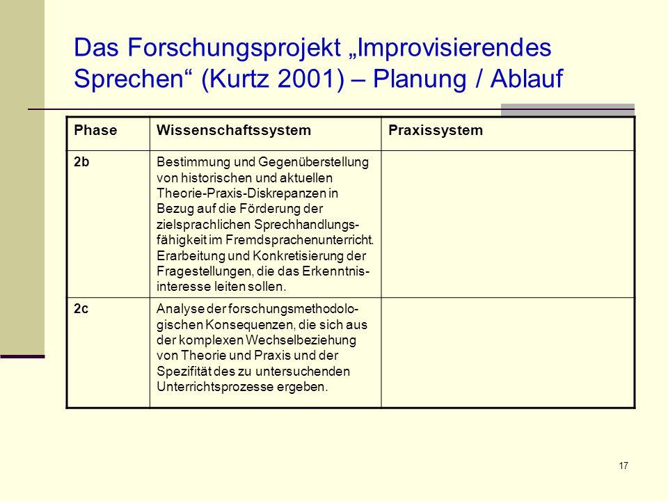 17 Das Forschungsprojekt Improvisierendes Sprechen (Kurtz 2001) – Planung / Ablauf PhaseWissenschaftssystemPraxissystem 2bBestimmung und Gegenüberstel