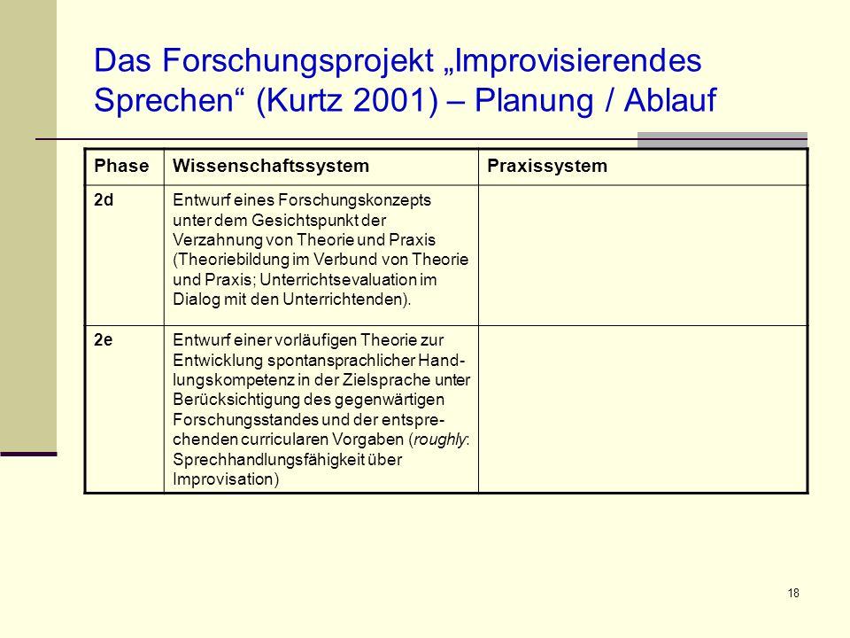 18 Das Forschungsprojekt Improvisierendes Sprechen (Kurtz 2001) – Planung / Ablauf PhaseWissenschaftssystemPraxissystem 2dEntwurf eines Forschungskonz