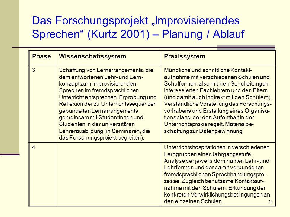 19 Das Forschungsprojekt Improvisierendes Sprechen (Kurtz 2001) – Planung / Ablauf PhaseWissenschaftssystemPraxissystem 3Schaffung von Lernarrangement