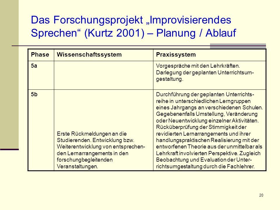 20 Das Forschungsprojekt Improvisierendes Sprechen (Kurtz 2001) – Planung / Ablauf PhaseWissenschaftssystemPraxissystem 5aVorgespräche mit den Lehrkrä