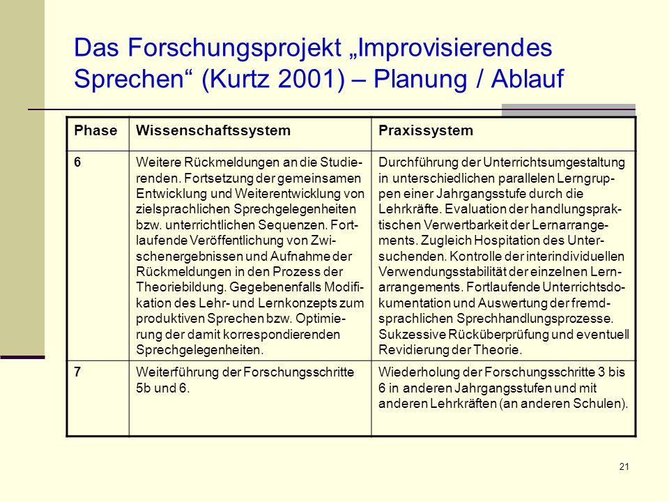 21 Das Forschungsprojekt Improvisierendes Sprechen (Kurtz 2001) – Planung / Ablauf PhaseWissenschaftssystemPraxissystem 6Weitere Rückmeldungen an die