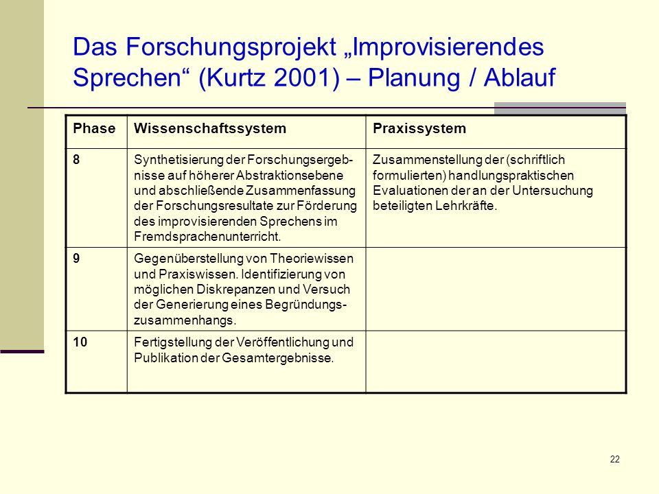 22 Das Forschungsprojekt Improvisierendes Sprechen (Kurtz 2001) – Planung / Ablauf PhaseWissenschaftssystemPraxissystem 8Synthetisierung der Forschung