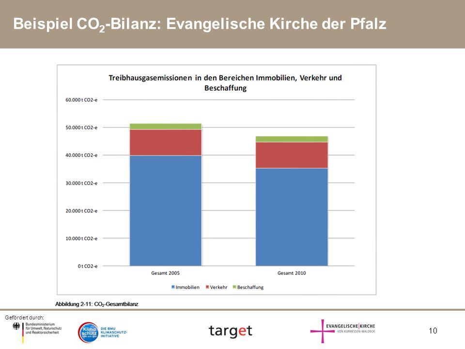 Gefördert durch: 10 Beispiel CO 2 -Bilanz: Evangelische Kirche der Pfalz