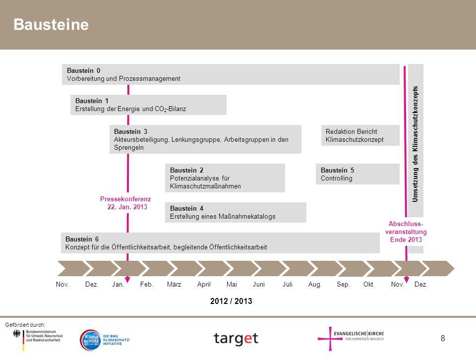 Gefördert durch: 8 Sep.Feb.Nov.Dez.AprilJan.MärzMaiJuniJuliAug. Baustein 4 Erstellung eines Maßnahmekatalogs Umsetzung des Klimaschutzkonzepts 2012 /