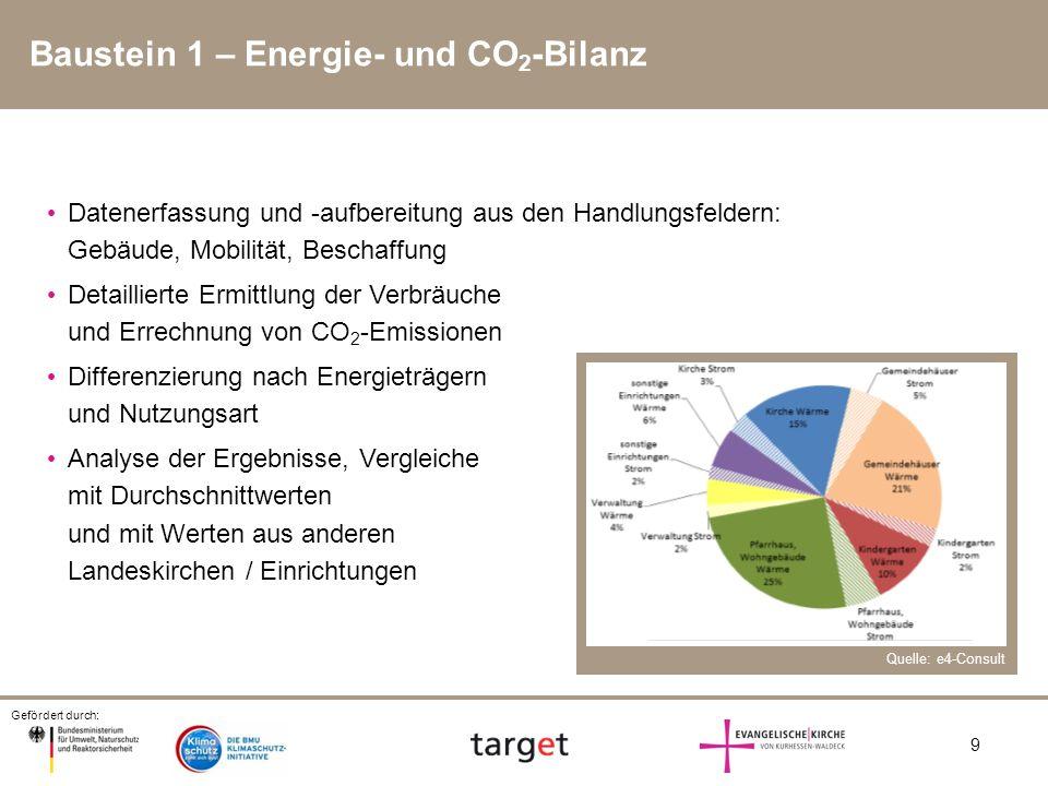 Gefördert durch: 9 Baustein 1 – Energie- und CO 2 -Bilanz Datenerfassung und -aufbereitung aus den Handlungsfeldern: Gebäude, Mobilität, Beschaffung D