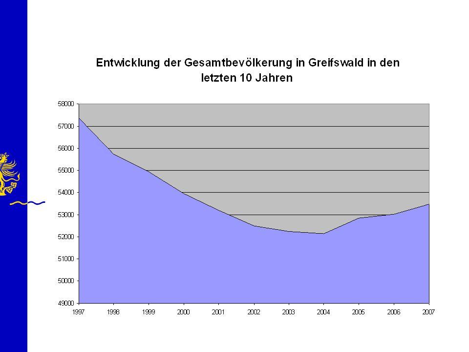 Demographischer Wandel in Greifswald Wegweiser Demographie Bertelsmann Stiftung
