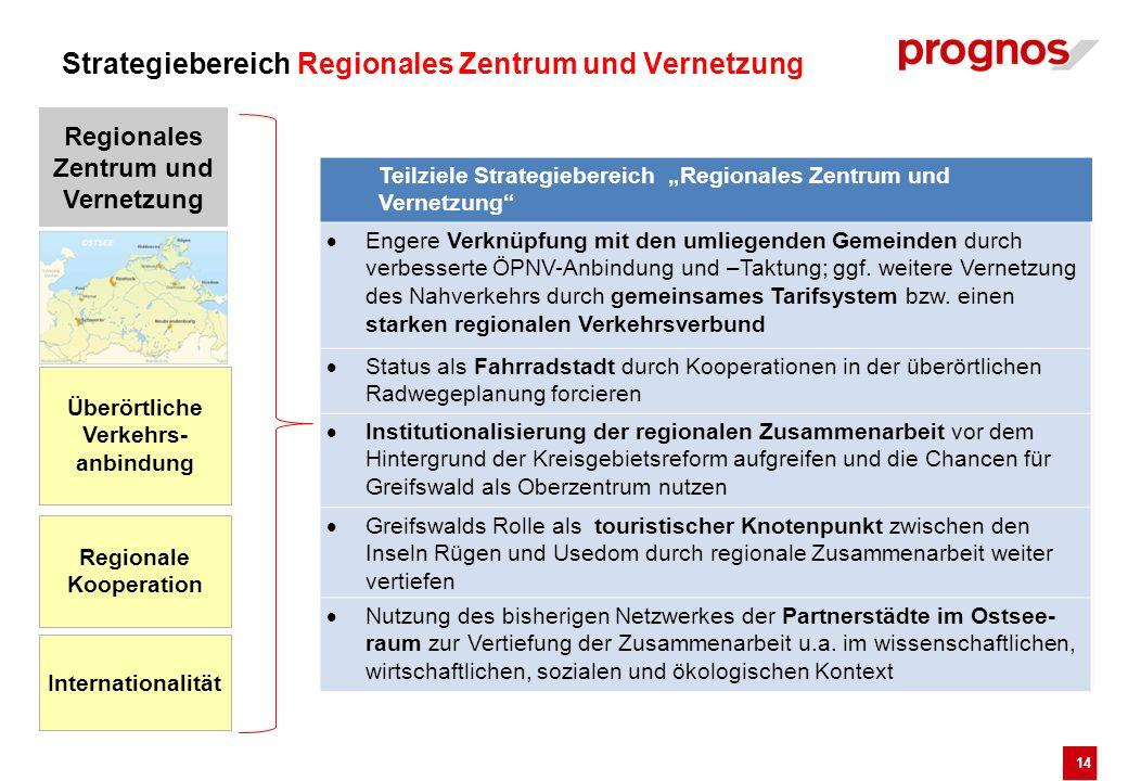 14 Teilziele Strategiebereich Regionales Zentrum und Vernetzung Engere Verknüpfung mit den umliegenden Gemeinden durch verbesserte ÖPNV-Anbindung und