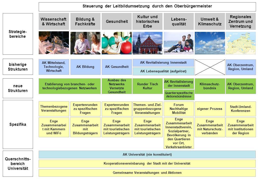 15 Wissenschaft & Wirtschaft Kultur und historisches Erbe Bildung & Fachkräfte Regionales Zentrum und Vernetzung Umwelt & Klimaschutz Lebens- qualität
