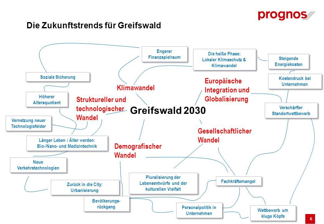 6 Die Zukunftstrends für Greifswald Greifswald 2030 Europäische Integration und Globalisierung Gesellschaftlicher Wandel Demografischer Wandel Struktu