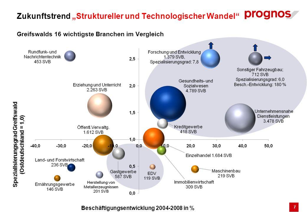 7 Beschäftigungsentwicklung 2004-2008 in % Spezialisierungsgrad Greifswald (Ostdeutschland = 1,0) Zukunftstrend Struktureller und Technologischer Wand
