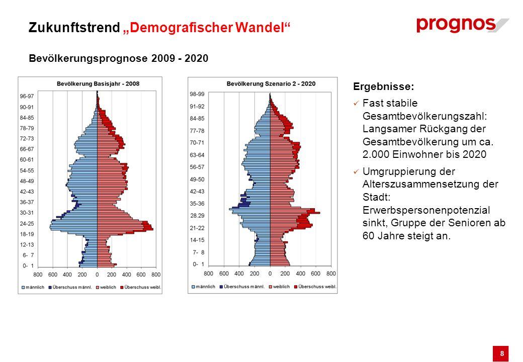 8 Zukunftstrend Demografischer Wandel Bevölkerungsprognose 2009 - 2020 Ergebnisse: Fast stabile Gesamtbevölkerungszahl: Langsamer Rückgang der Gesamtb