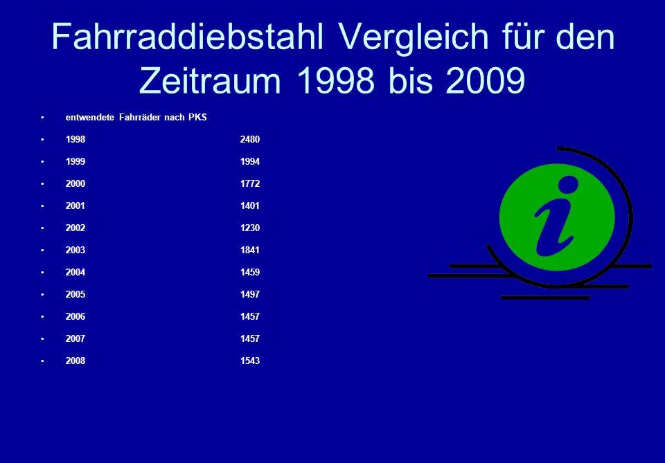 Fahrraddiebstahl Vergleich für den Zeitraum 1998 bis 2009 entwendete Fahrräder nach PKS 19982480 19991994 20001772 20011401 20021230 20031841 20041459 20051497 20061457 20071457 20081543