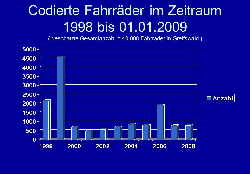 Codierte Fahrräder im Zeitraum 1998 bis 01.01.2009 ( geschätzte Gesamtanzahl = 40 000 Fahrräder in Greifswald )