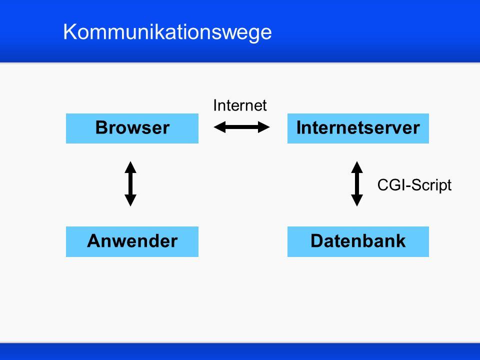 Kommunikationswege Browser AnwenderDatenbank Internetserver Internet CGI-Script
