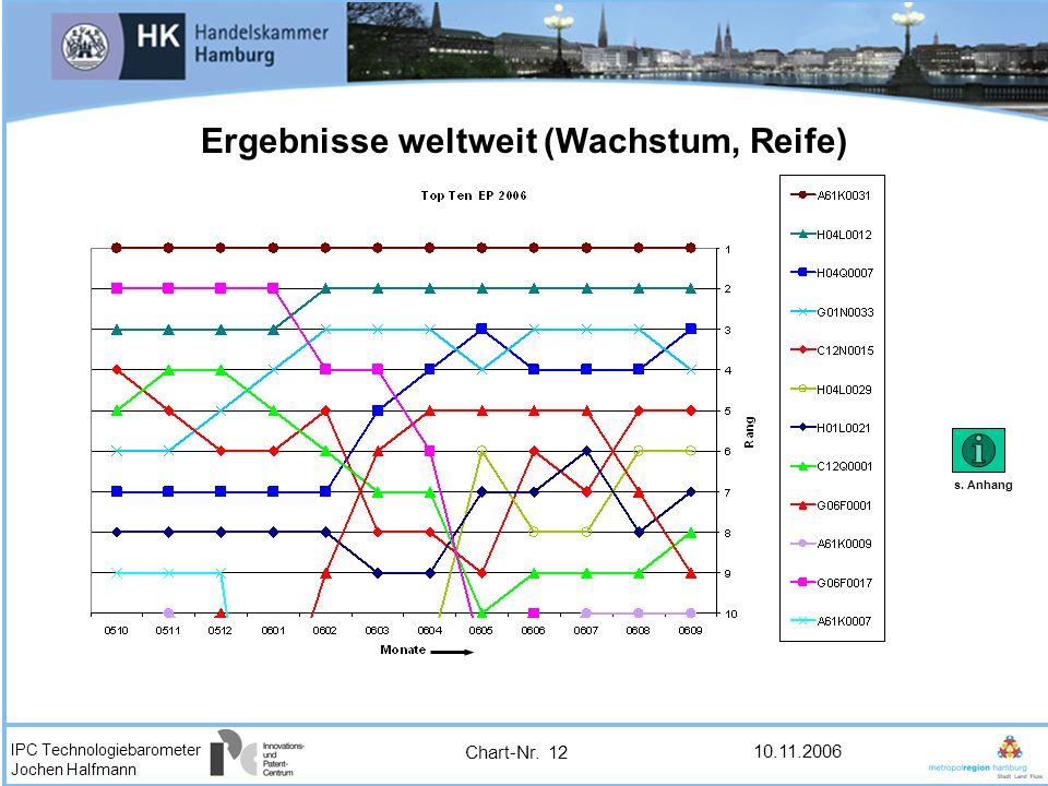 IPC Technologiebarometer Jochen Halfmann 10.11.2006 Ergebnisse weltweit (Wachstum, Reife) Chart-Nr. 12 s. Anhang