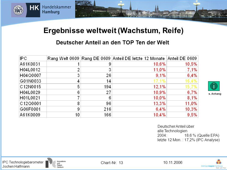 IPC Technologiebarometer Jochen Halfmann 10.11.2006 Ergebnisse weltweit (Wachstum, Reife) Deutscher Anteil an den TOP Ten der Welt Deutscher Anteil üb