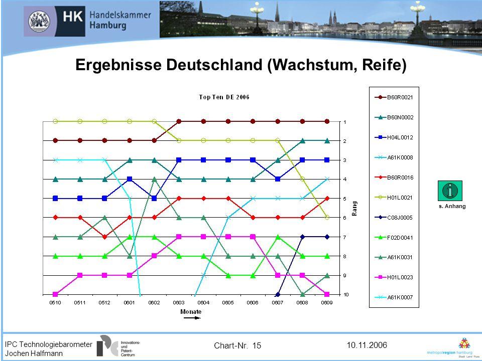 IPC Technologiebarometer Jochen Halfmann 10.11.2006 Ergebnisse Deutschland (Wachstum, Reife) Chart-Nr. 15 s. Anhang