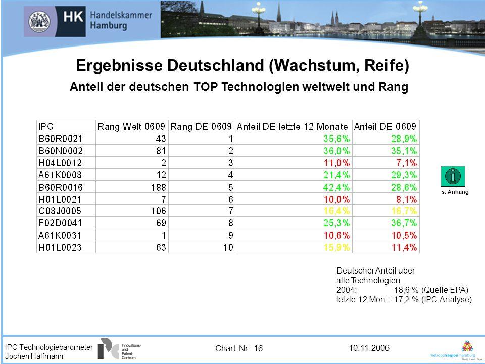 IPC Technologiebarometer Jochen Halfmann 10.11.2006 Ergebnisse Deutschland (Wachstum, Reife) Anteil der deutschen TOP Technologien weltweit und Rang D