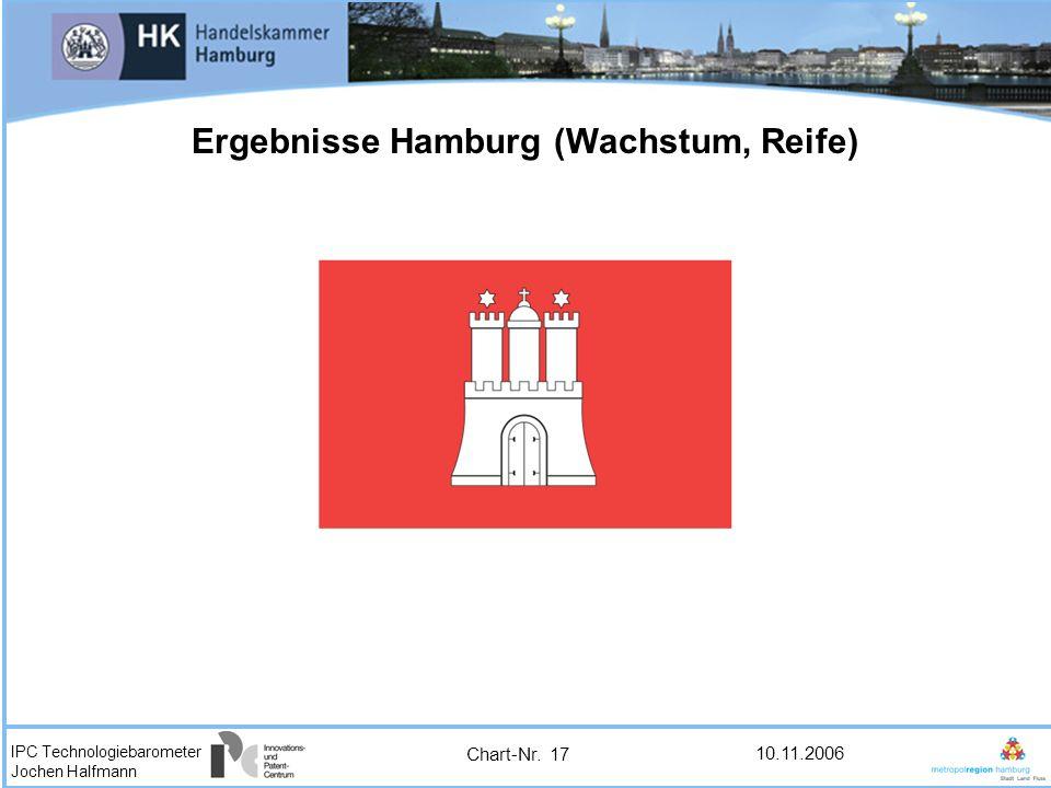 IPC Technologiebarometer Jochen Halfmann 10.11.2006 Ergebnisse Hamburg (Wachstum, Reife) Chart-Nr. 17