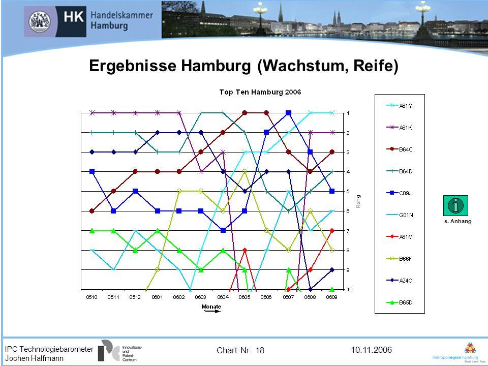 IPC Technologiebarometer Jochen Halfmann 10.11.2006 Ergebnisse Hamburg (Wachstum, Reife) Chart-Nr. 18 s. Anhang