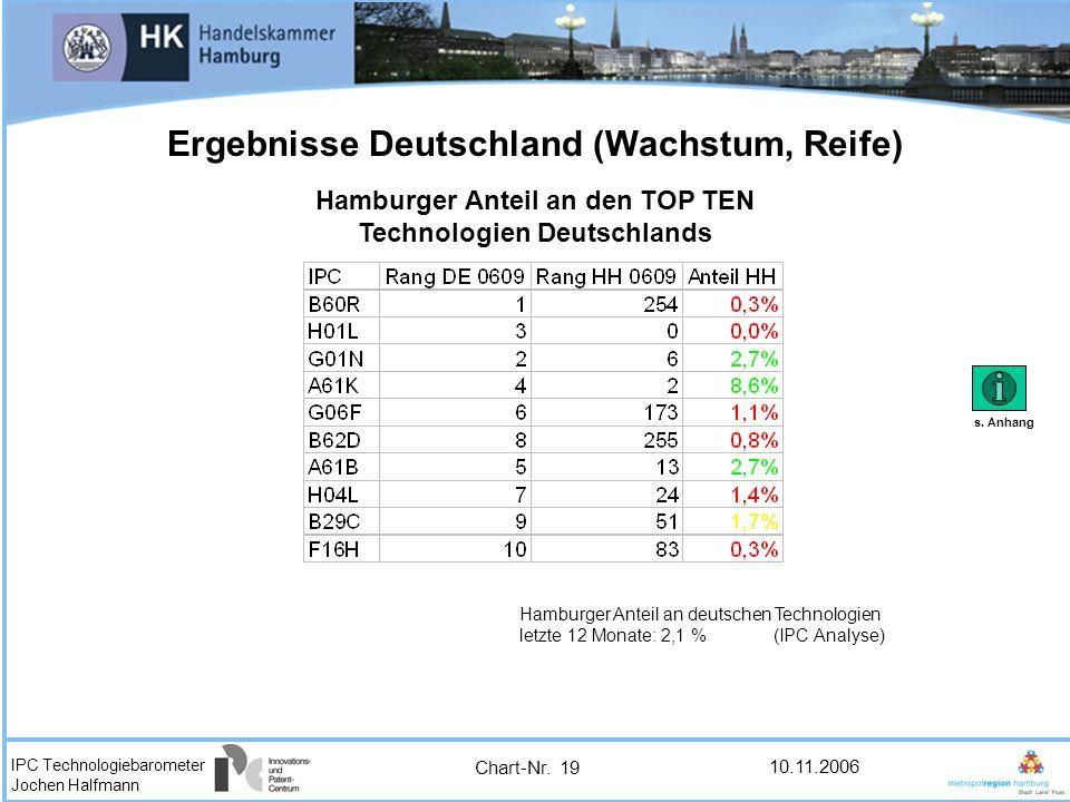 IPC Technologiebarometer Jochen Halfmann 10.11.2006 Ergebnisse Deutschland (Wachstum, Reife) Hamburger Anteil an den TOP TEN Technologien Deutschlands