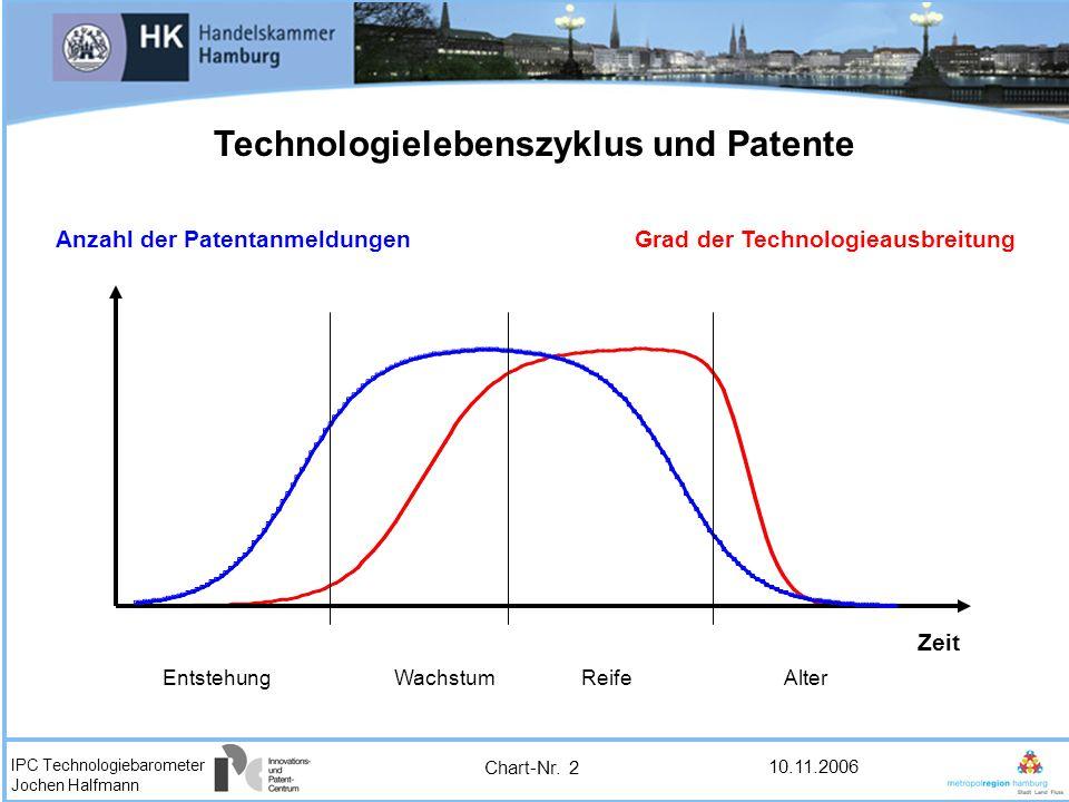 IPC Technologiebarometer Jochen Halfmann 10.11.2006 Technologielebenszyklus und Patente Alter ReifeWachstumEntstehung Grad der Technologieausbreitung