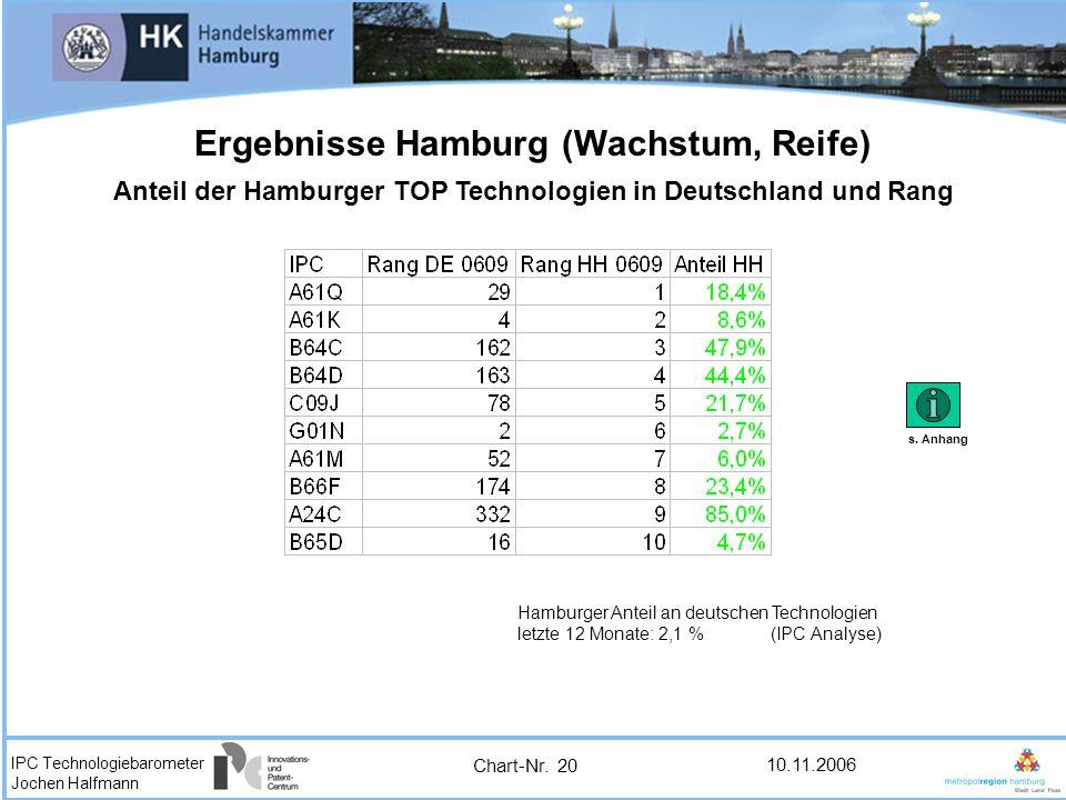 IPC Technologiebarometer Jochen Halfmann 10.11.2006 Ergebnisse Hamburg (Wachstum, Reife) Anteil der Hamburger TOP Technologien in Deutschland und Rang