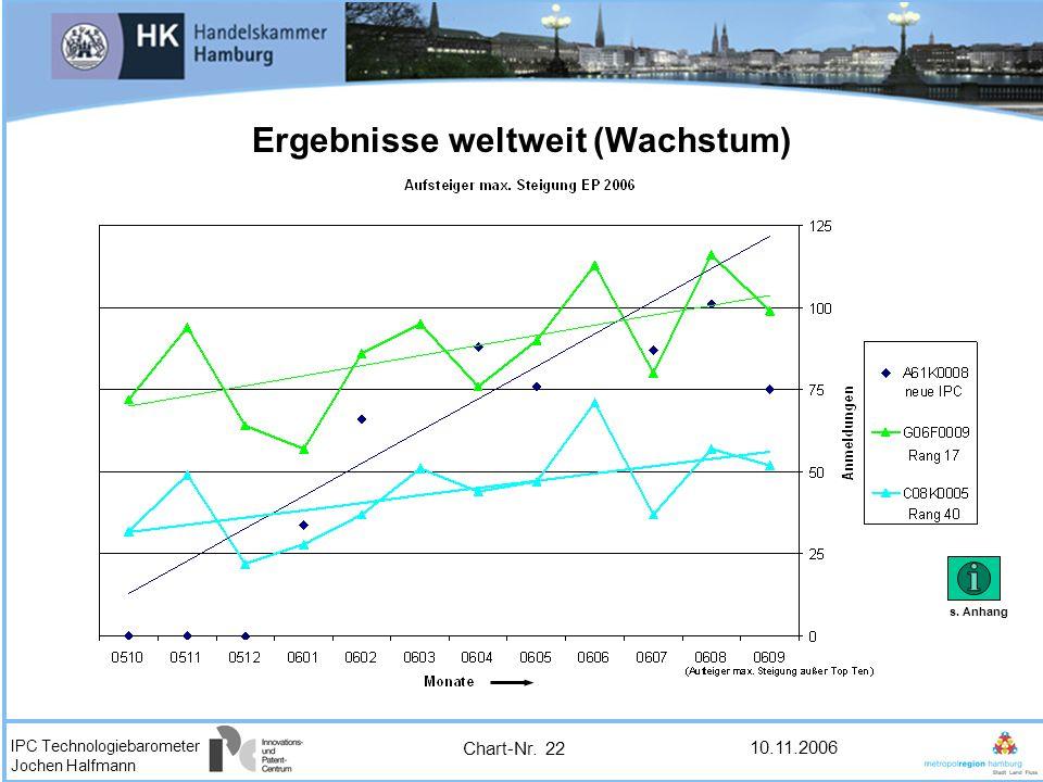 IPC Technologiebarometer Jochen Halfmann 10.11.2006 Ergebnisse weltweit (Wachstum) Chart-Nr. 22 s. Anhang