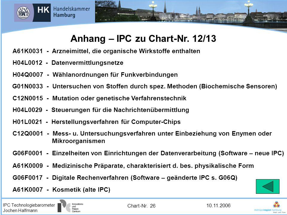 IPC Technologiebarometer Jochen Halfmann 10.11.2006 A61K0031 - Arzneimittel, die organische Wirkstoffe enthalten G06F0017 - Digitale Rechenverfahren (