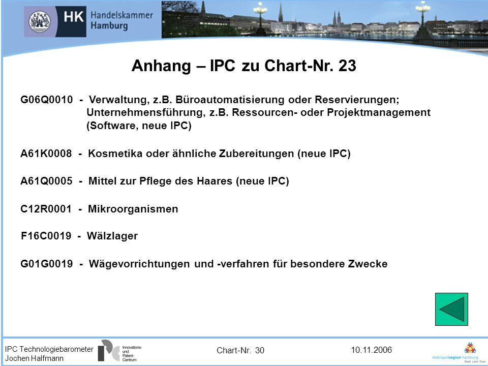 IPC Technologiebarometer Jochen Halfmann 10.11.2006 Chart-Nr. 30 Anhang – IPC zu Chart-Nr. 23 G06Q0010 - Verwaltung, z.B. Büroautomatisierung oder Res