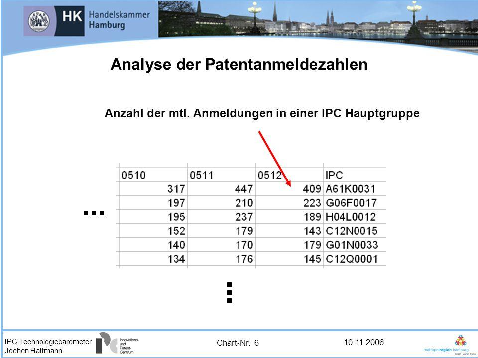 IPC Technologiebarometer Jochen Halfmann 10.11.2006 Analyse der Patentanmeldezahlen Anzahl der mtl. Anmeldungen in einer IPC Hauptgruppe Chart-Nr. 6