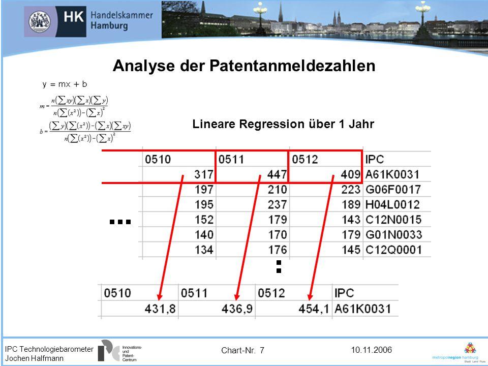 IPC Technologiebarometer Jochen Halfmann 10.11.2006 Lineare Regression über 1 Jahr Analyse der Patentanmeldezahlen Chart-Nr. 7