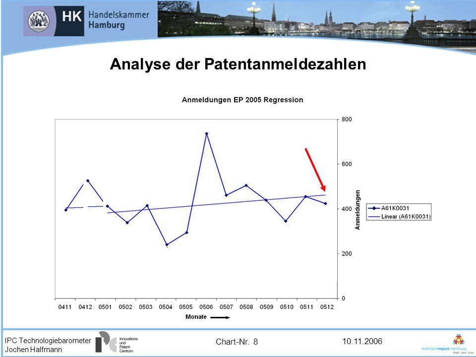 IPC Technologiebarometer Jochen Halfmann 10.11.2006 Analyse der Patentanmeldezahlen Chart-Nr. 8