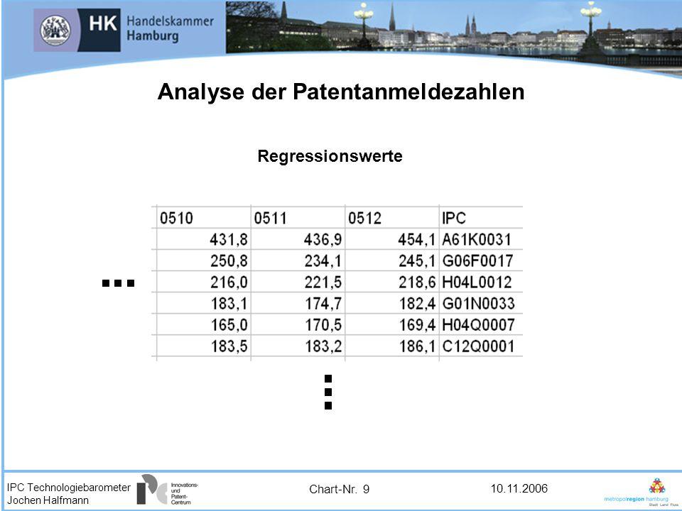 IPC Technologiebarometer Jochen Halfmann 10.11.2006 Analyse der Patentanmeldezahlen Regressionswerte Chart-Nr. 9