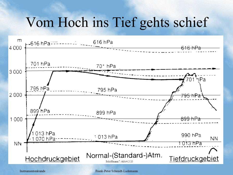 Instrumentenkunde Frank-Peter Schmidt-Lademann Vom Hoch ins Tief gehts schief Schiffmann7: Abb 4.3.10