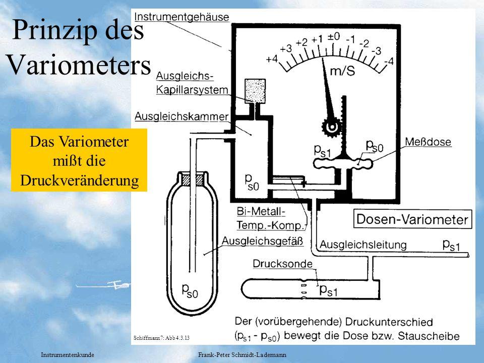 Instrumentenkunde Frank-Peter Schmidt-Lademann Prinzip des Variometers Das Variometer mißt die Druckveränderung Schiffmann7: Abb 4.3.13