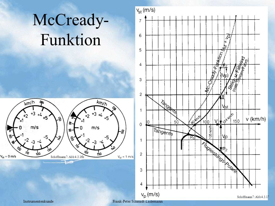 Instrumentenkunde Frank-Peter Schmidt-Lademann McCready- Funktion Schiffmann7: Abb 4.3.16b Schiffmann7: Abb 4.3.17