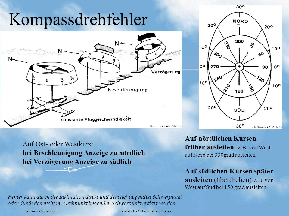 Instrumentenkunde Frank-Peter Schmidt-Lademann Kompassdrehfehler Auf nördlichen Kursen früher ausleiten. Z.B. von West auf Nord bei 330grad ausleiten