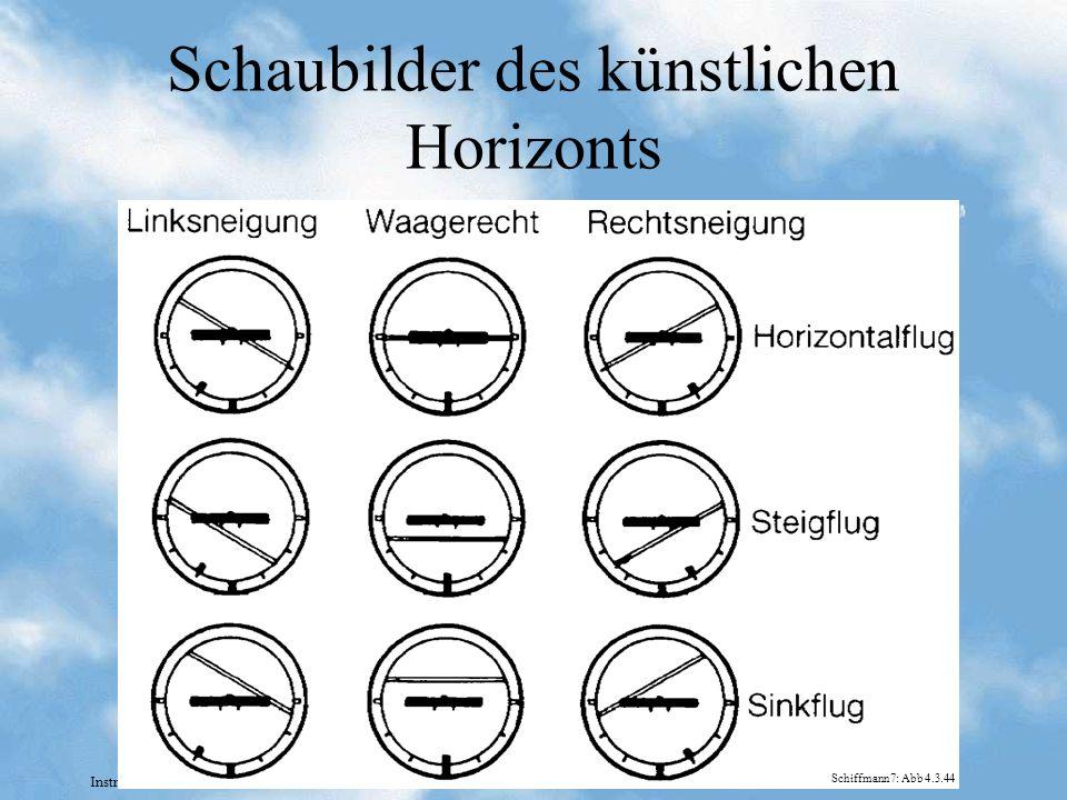 Instrumentenkunde Frank-Peter Schmidt-Lademann Schaubilder des künstlichen Horizonts Schiffmann7: Abb 4.3.44