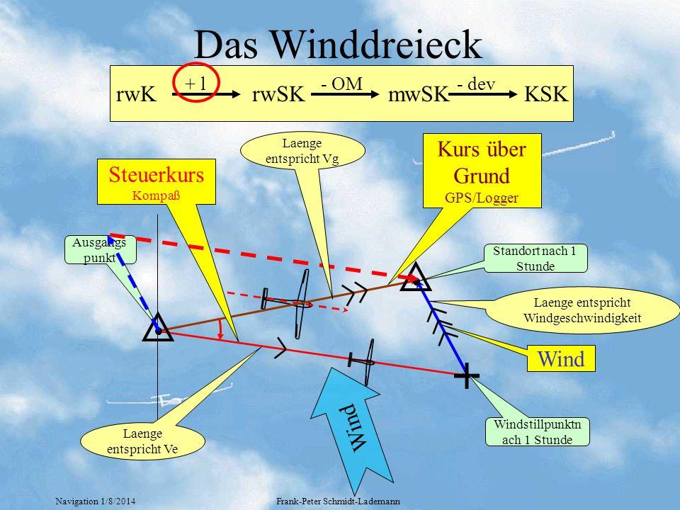 Navigation 1/8/2014Frank-Peter Schmidt-Lademann Wind Das Winddreieck rwKrwSKmwSKKSK + l- OM- dev Wind Kurs über Grund GPS/Logger Steuerkurs Kompaß Aus