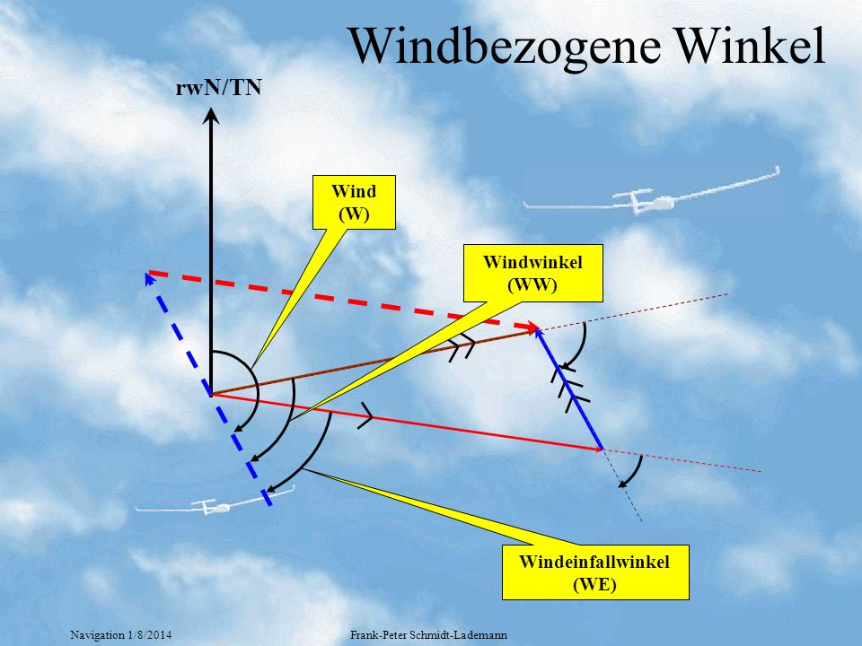 Navigation 1/8/2014Frank-Peter Schmidt-Lademann Windbezogene Winkel rwN/TN Wind (W) Windwinkel (WW) Windeinfallwinkel (WE)