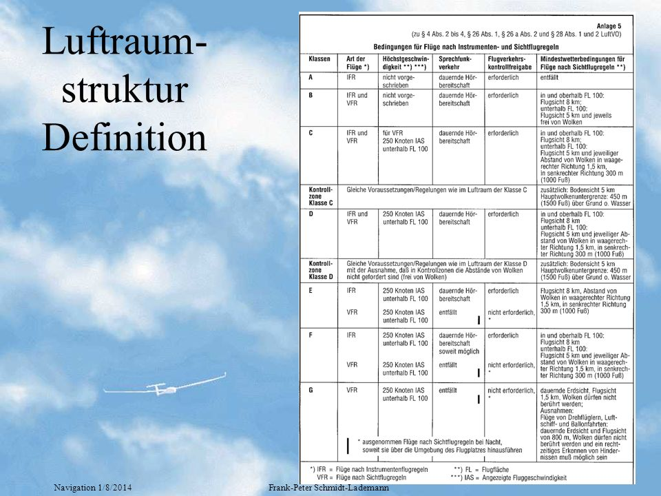 Navigation 1/8/2014Frank-Peter Schmidt-Lademann Luftraum- struktur Definition