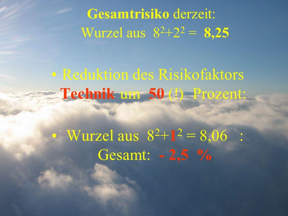 Gesamtrisiko derzeit: Wurzel aus 8 2 +2 2 = 8,25 Reduktion des Risikofaktors Technik um 50 (!) Prozent: Wurzel aus 8 2 +1 2 = 8,06 : Gesamt: - 2,5 %