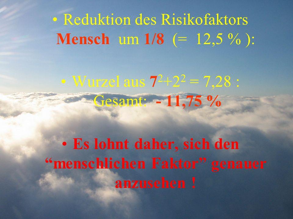 Reduktion des Risikofaktors Mensch um 1/8 (= 12,5 % ): Wurzel aus 7 2 +2 2 = 7,28 : Gesamt: - 11,75 % Es lohnt daher, sich den menschlichen Faktor gen