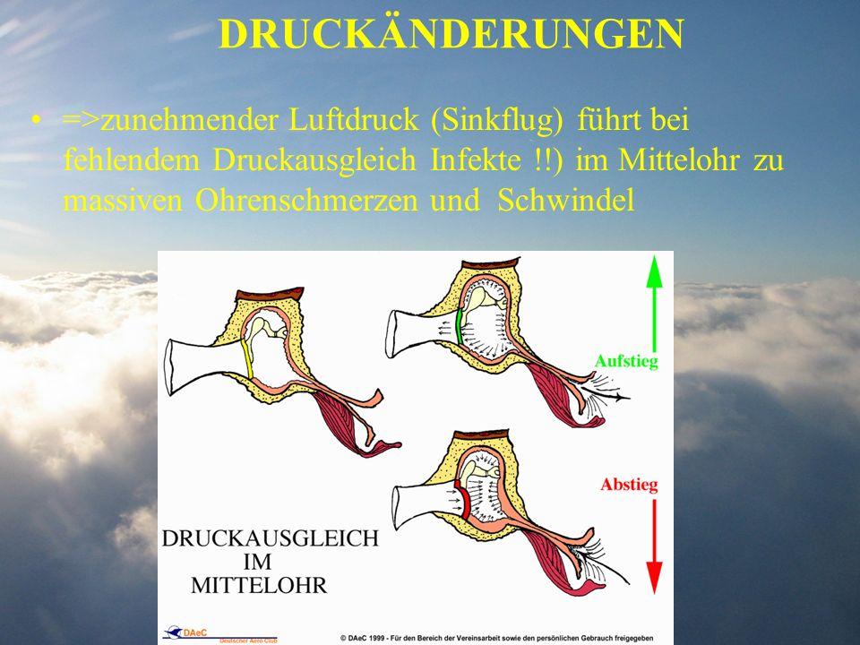 DRUCKÄNDERUNGEN =>zunehmender Luftdruck (Sinkflug) führt bei fehlendem Druckausgleich Infekte !!) im Mittelohr zu massiven Ohrenschmerzen und Schwinde